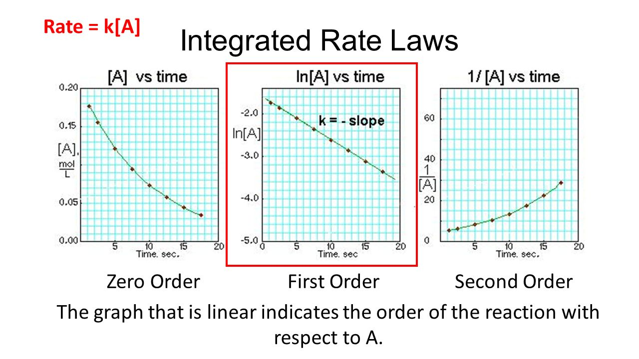 reaction rate and rate law A rate law for a reaction can be written in the pseudo 1st order for reactions  involving multiple species,.
